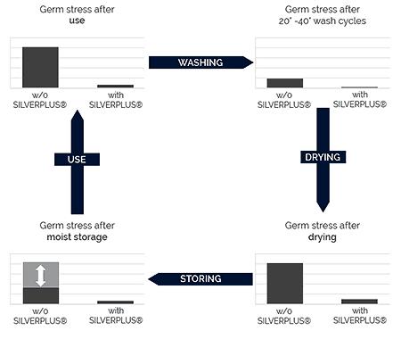 Silverplus® Technology